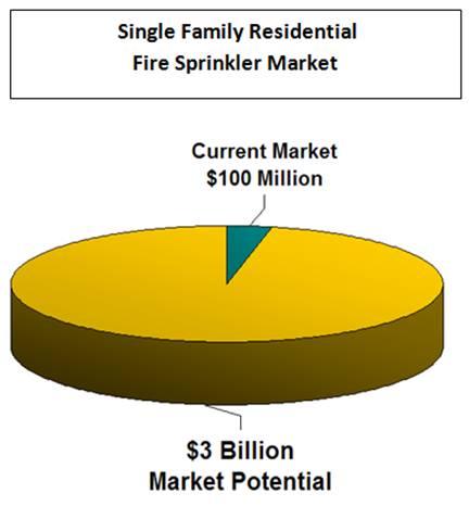 Residential Fire Sprinkler Market